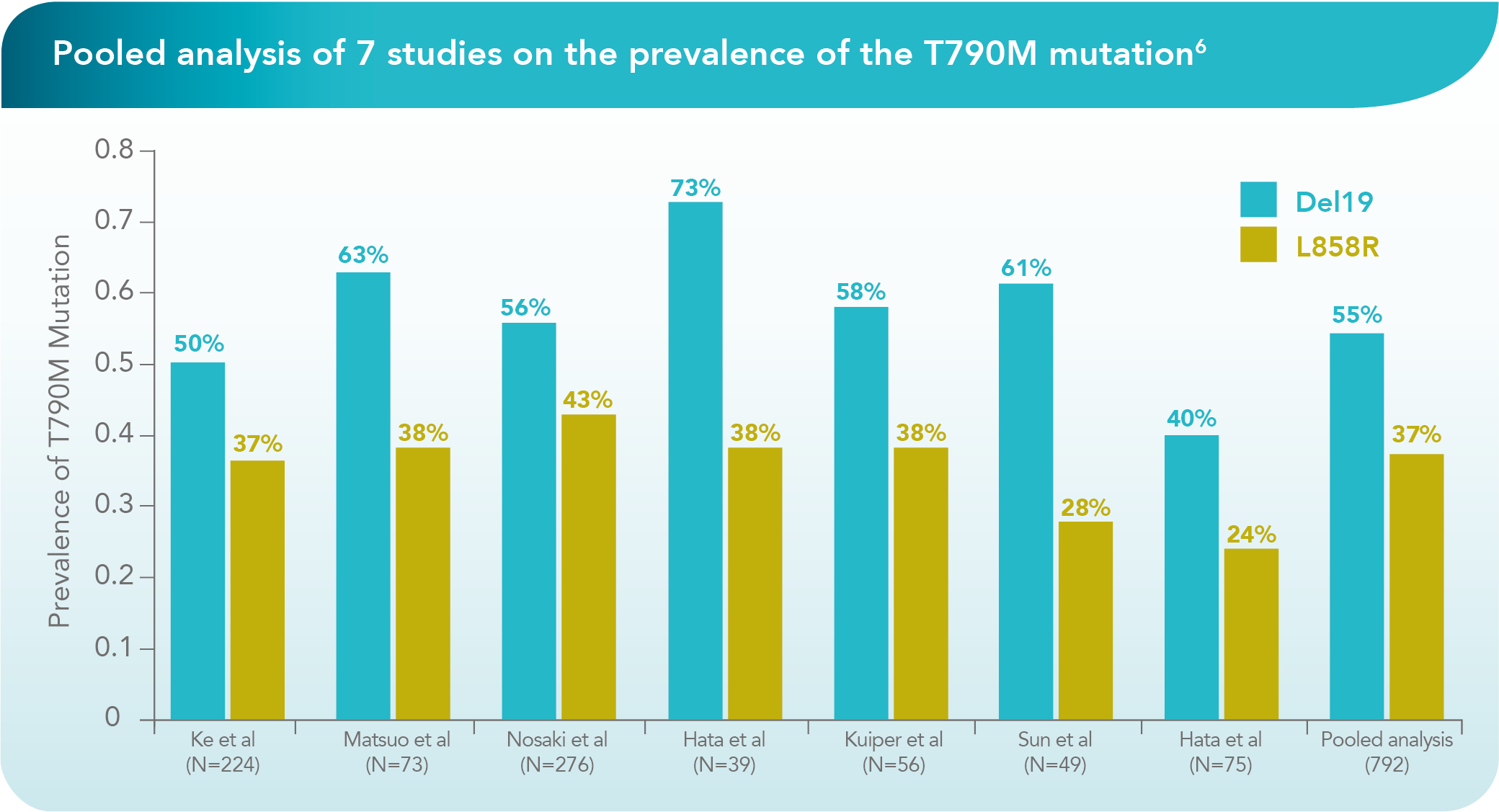Patients with a del19 mutation, up to 70%, may go on to develop a T790M mutation